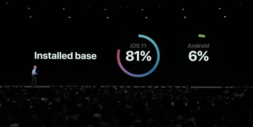 WWDC 2018 – jak Apple wygląda w liczbach