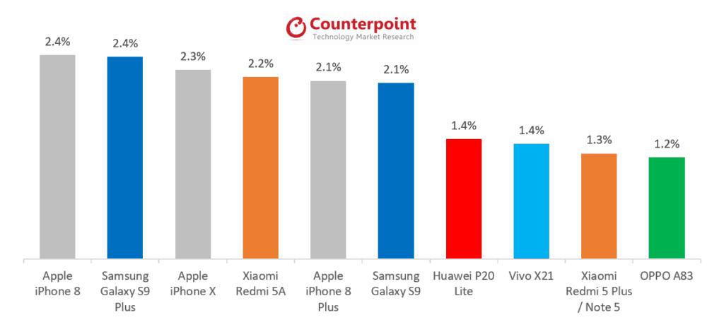 iphone sprzedaz maj